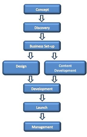 online marketing workflow